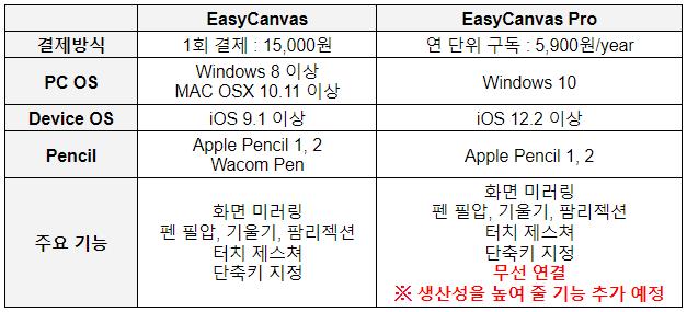 EasyCanvas vs EasyCanvas Pro